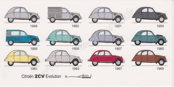 Carte postale Citroën 2cv 6V évolution